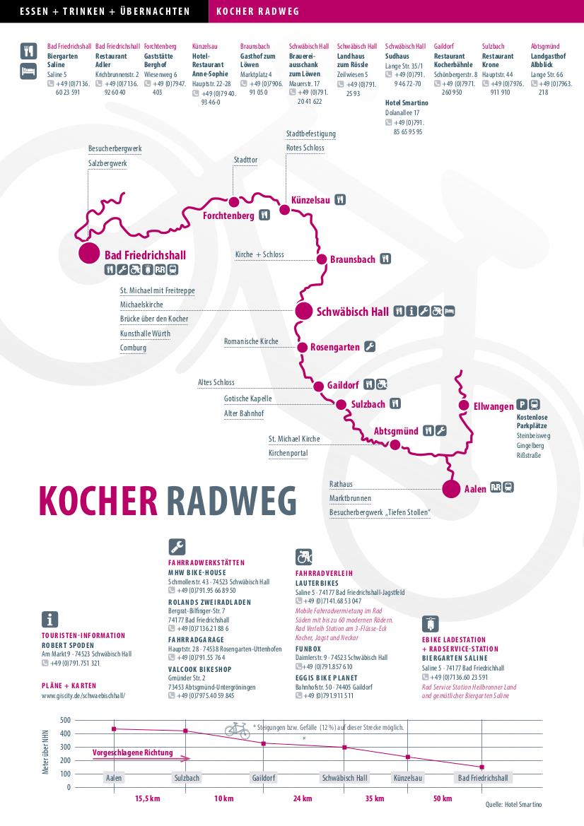 Kocher-Radweg